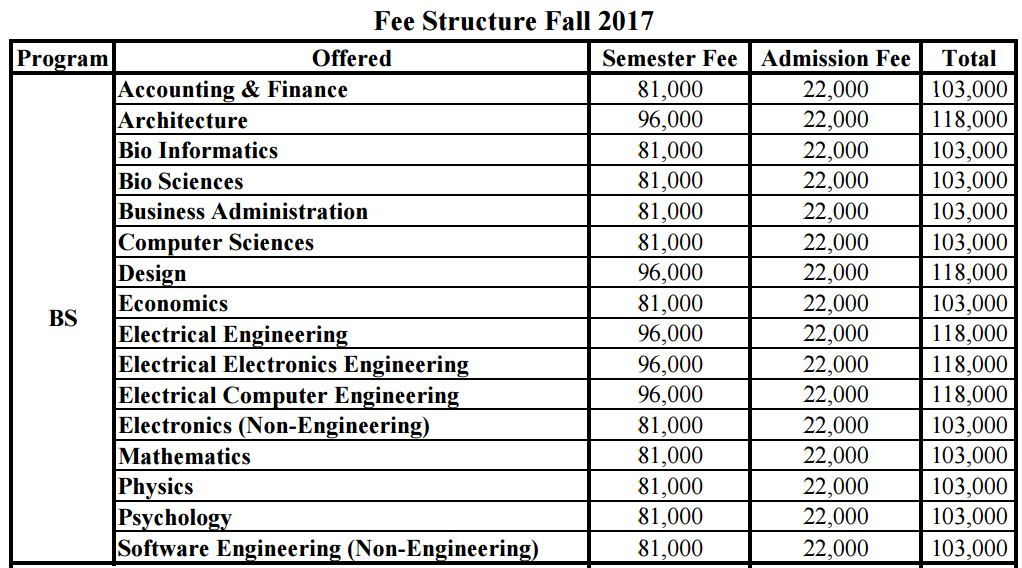 COMSATS Islamabad Fee Structure 2017