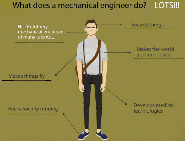 Which Work Is Done By Mechanical Engineer
