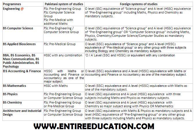 NUST University Eligibility Criteria For Undergraduate Masters And PhD